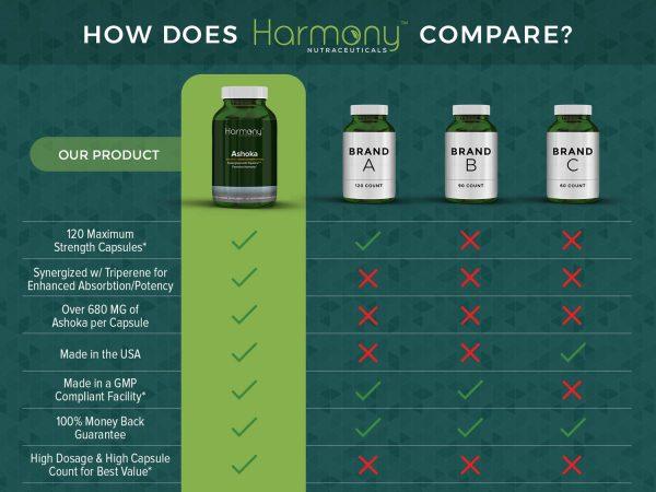 Brand Comparison HN Ashoka