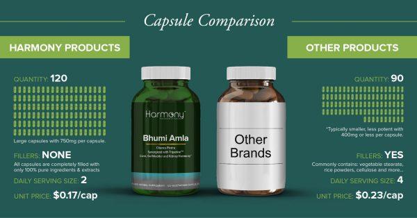 CapsuleComparison HN BhumiAmla